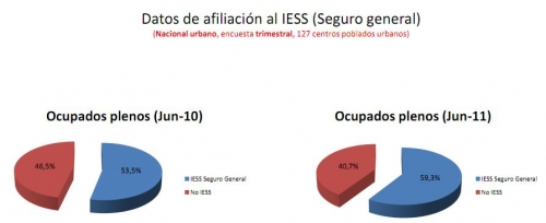 Afiliados al IESS- ECUADOR 2011