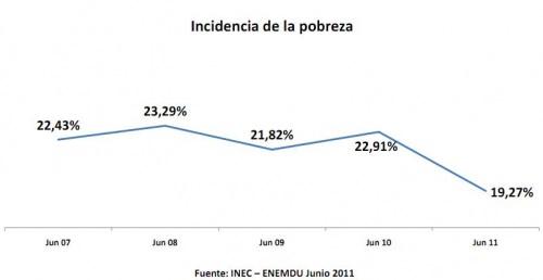 Pobreza Ecuador 2011